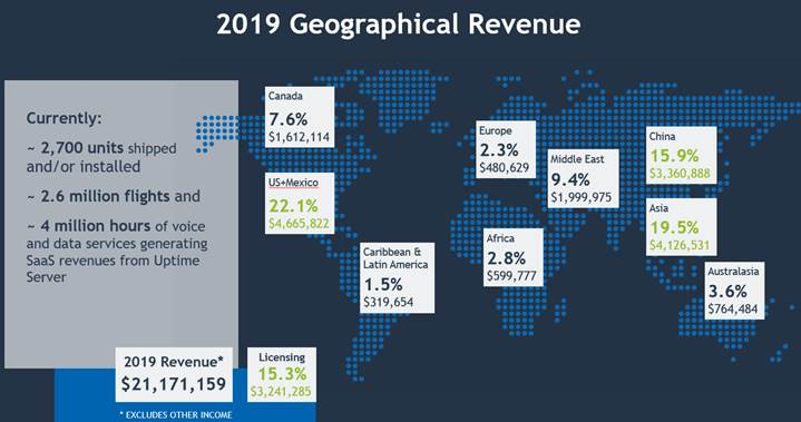 Revenue Based on Location